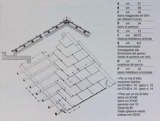 MondialArdesia coperture in ardesia, rivestimenti per pavimenti, tetto a squame