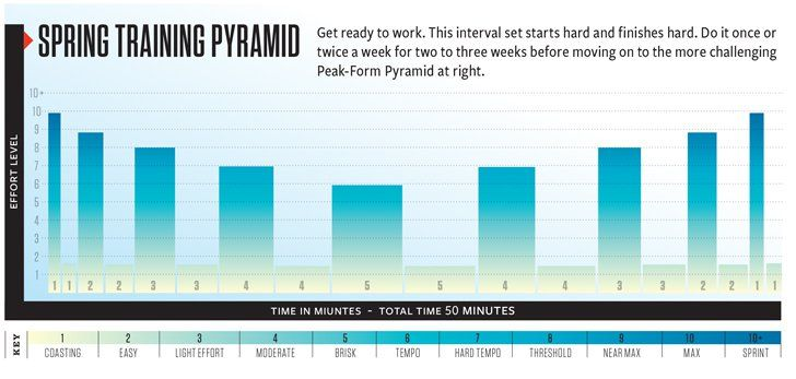 Get Crazy Fast With Pyramid Intervals  http://www.bicycling.com/training/fitness/get-crazy-fast-pyramid-intervals?utm_source=pinterest.com