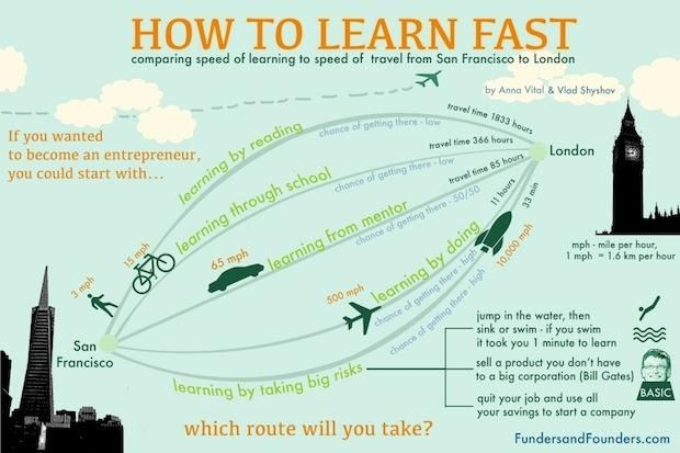 What's the best way to learn fast? Other ideas? Business + leadership learning [Infographic by @FundersFounders] #startup #entrepreneur