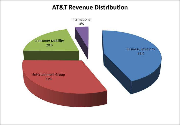 When Investors Wake Up from This Party, AT&T Shareholders Will Have The Worst Hangover - t | Seeking Alpha
