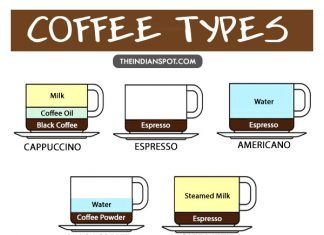 10 Different Types Of Coffee, Explained