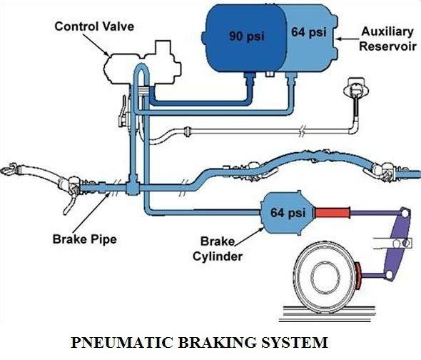 Basic Brake System Diagrams : Https facebook mechanical engineering munity