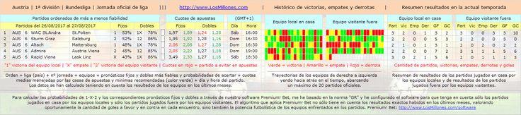#FÚTBOL #AUSTRIA #apuestas #pronósticos #picks Partidos, cuotas, horarios. #Software Premium! Bet: http://www.losmillones.com/software/apuestas.html