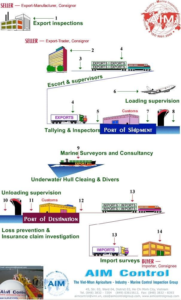 AIM Control Survey & Inspection on Export and Import Goods