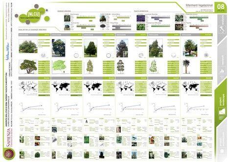 Riferimenti Vegetazionali Tesi di Laurea in Architettura di Alessio Pea