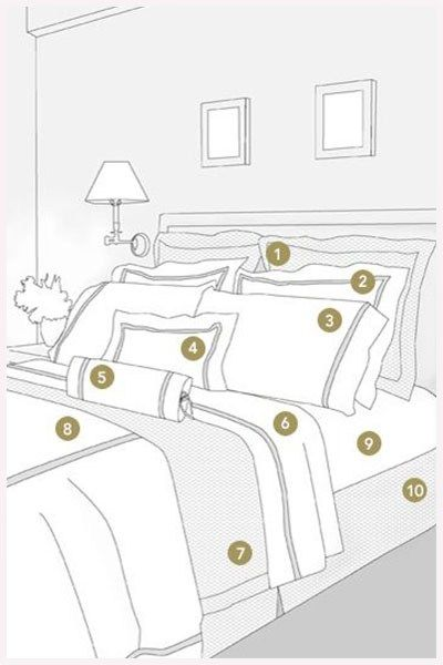 How to dress your bed like a designer The general rule is to start with your larger cushions first and place them against your headboard or wall from big to small. Variation in sizes and textures in pillows create interest in a bedroom. For extra comfort, add large rectangular cushions as well as plush down or feather standard pillows in natural fibres.