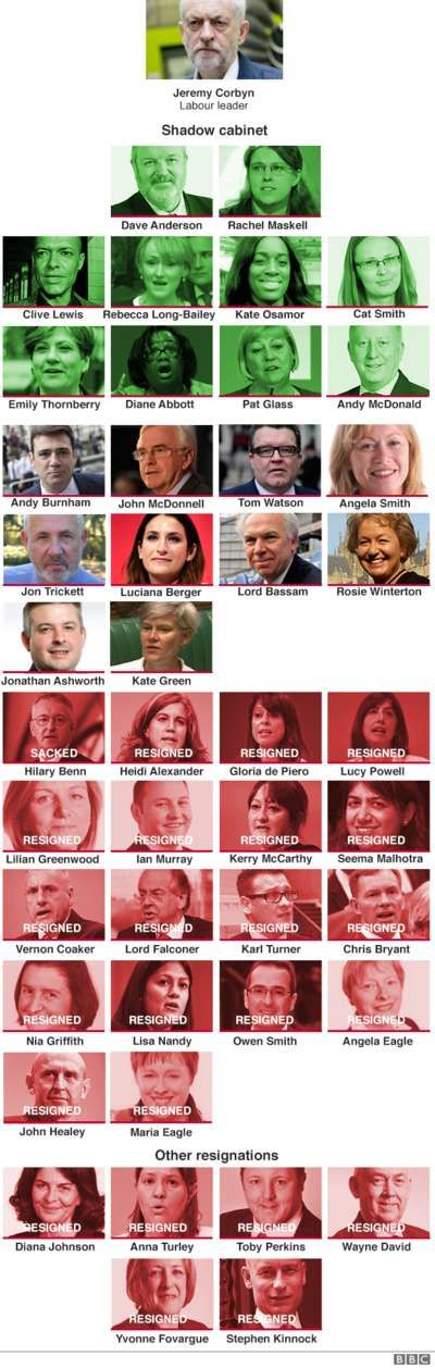Labour shadow cabinet - old and new - Monday 27th June 2016 - 13:56
