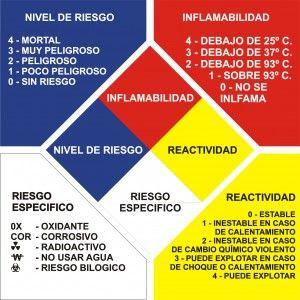 Rombo de identificación de los distintos grados de niveles de peligrosidad.  Norma NFPA