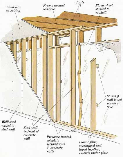 on pinterest framing a basement basement ceilings and half walls