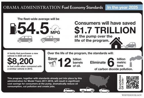 Fuel economy standards (infographic): Average Fuel, White Houses, Fuel Economy, Economy Standards, Efficiency Standards, Cars And Trucks, Mpg Average, Epa Mandat, Fuel Efficiency