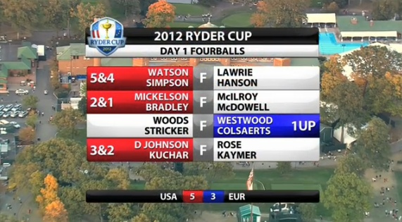 Day 1 video highlights from Medinah, the USA held a 5