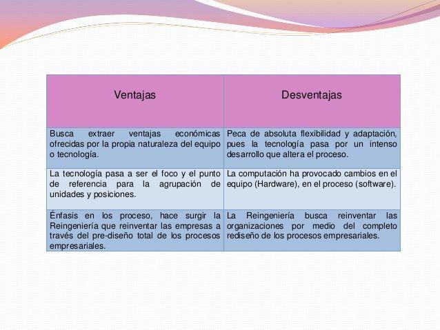 ventajas y desventajas de departamentalizacion por proyectos.