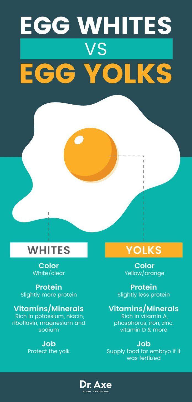 Egg Whites Vs Egg Yolks Dr Axe Egg White Nutrition Egg Benefits Coconut Health Benefits