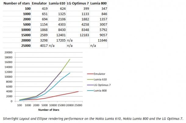 Il Nokia Lumia 610 è più potente di alcuni Windows Phone ma ha poca memoria RAM
