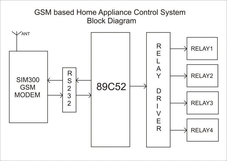 GSM Home Appliance Remote Control System Block Diagram | ElProCus ...