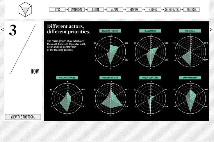 What the frack, Densitydesign 2013. radar visualization of issue relevance per actor. http://whatthefrackisgoingon.altervista.org/