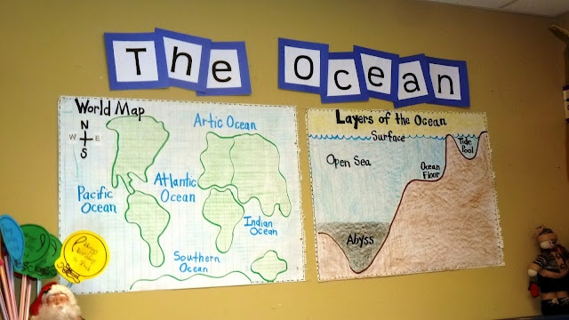 layers of the ocean, names of oceans and love the Beach Box to go with the Ocean theme!
