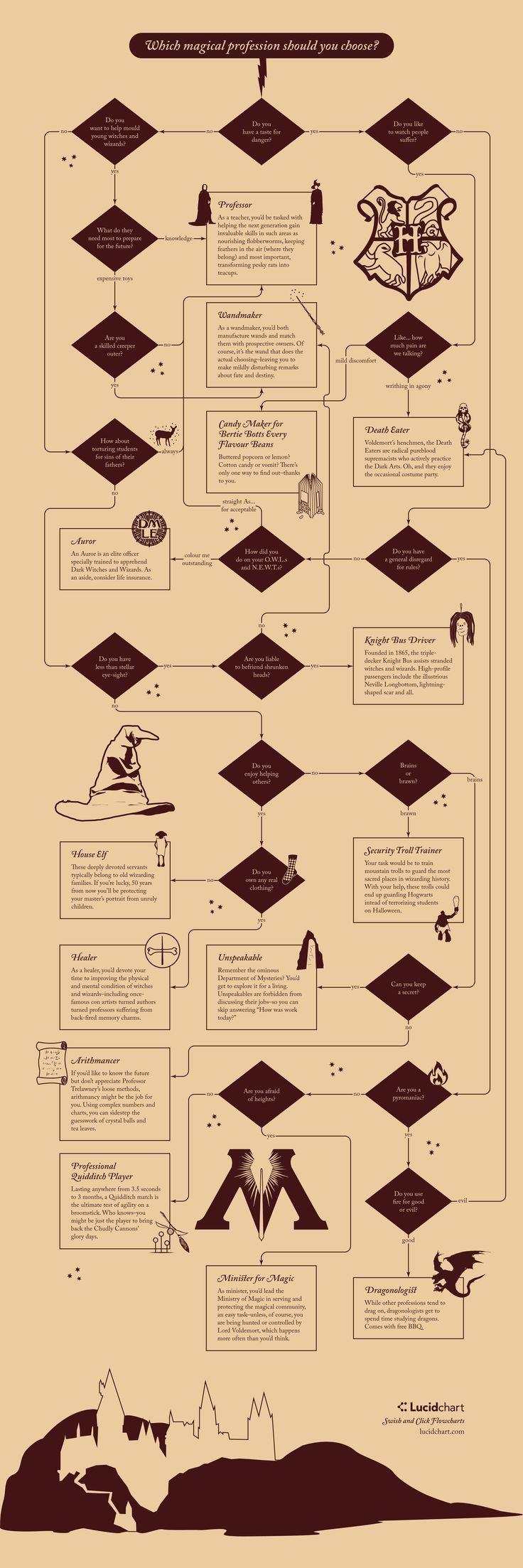 594 best Bookstore Ideas- Harry Potter party images on Pinterest ...