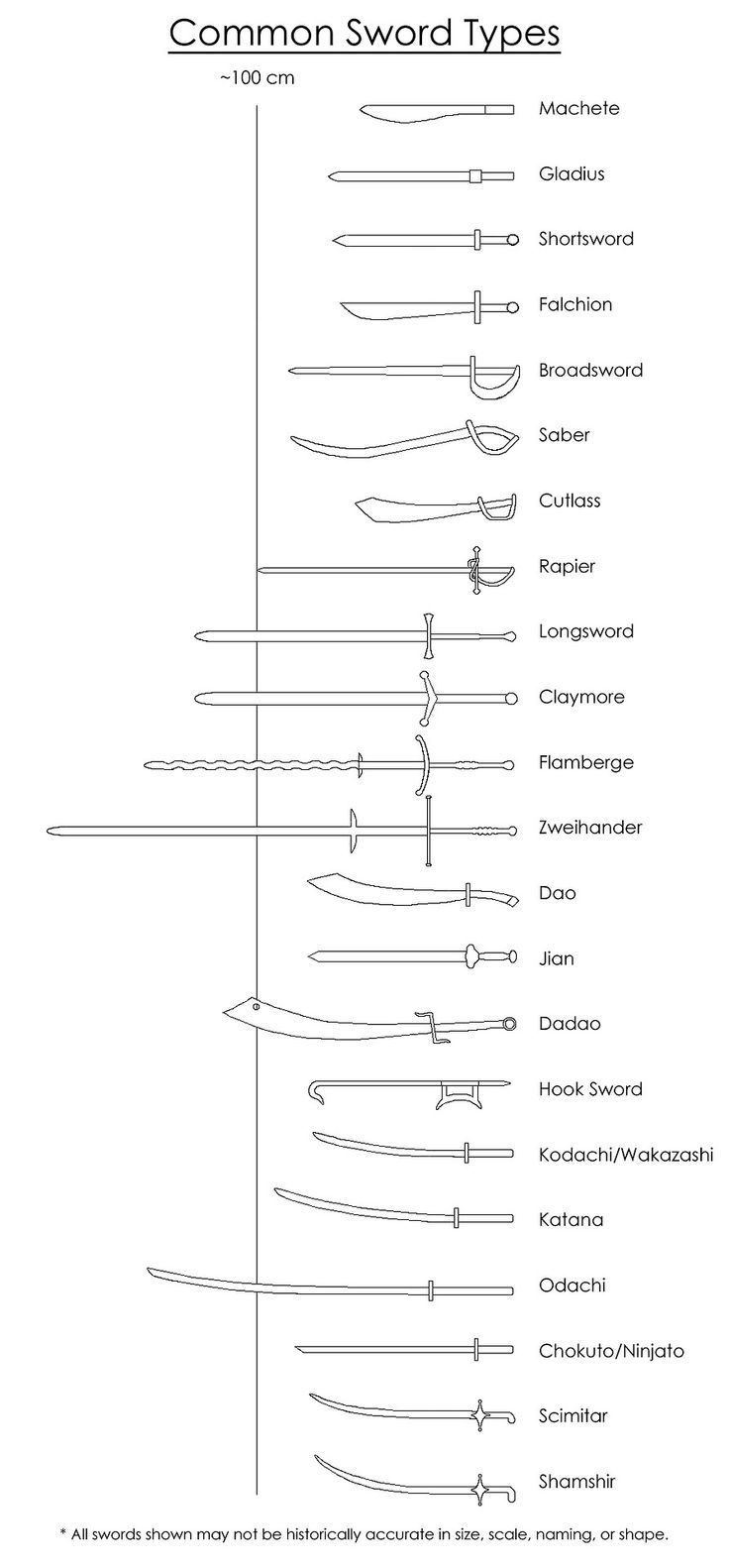 common sword types- Amazing. Do you know how wonderfully amazing this is. Pinning this to all my character boards: