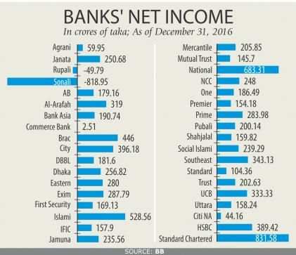 Private banks book hefty net profits