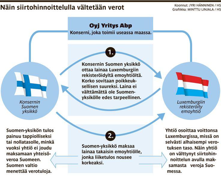 Suomen valtiolta jää vuosittain saamatta sille kuuluvia verotuloja 4–8 miljardia euroa. Menetyksistä 1,6 miljardia euroa aiheutuu yritysten tekemien siirtohinnoitteluiden takia, selviää eduskunnan tarkastusvaliokunnan mietinnöstä. Summalla maksettaisiin yhden vuoden lapsilisät tai puolentoista vuoden opintotuet.