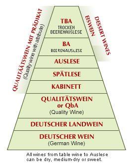 German wines are always good  http://www.germanwineusa.com/german-wine-101/ripeness.html