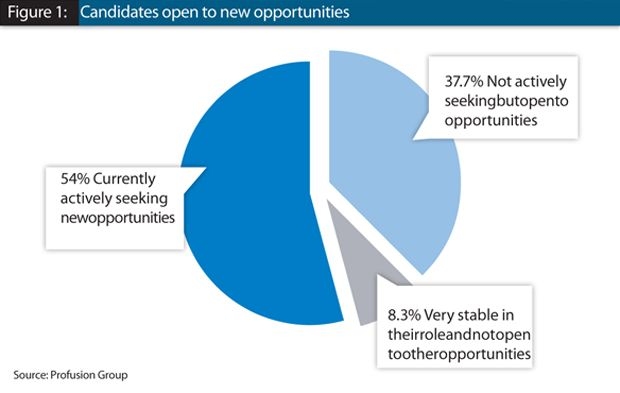 Financial services employees considering new opportunities ...