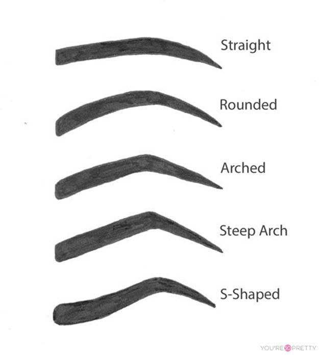 How To Shape Perfect Eyebrows | Basic steps on how to properly pluck your brows, guides and tips to achieving the most perfect set of brows. #youresopretty youresopretty.com