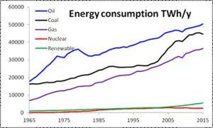 World energy consumption - Wikipedia