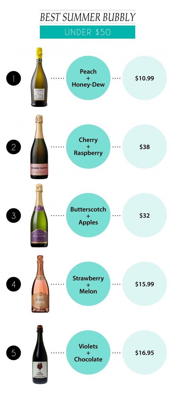 Best Summer Bubbly Under $50