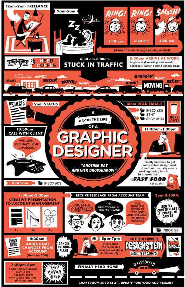 A day in the life of a graphic designer! So true!