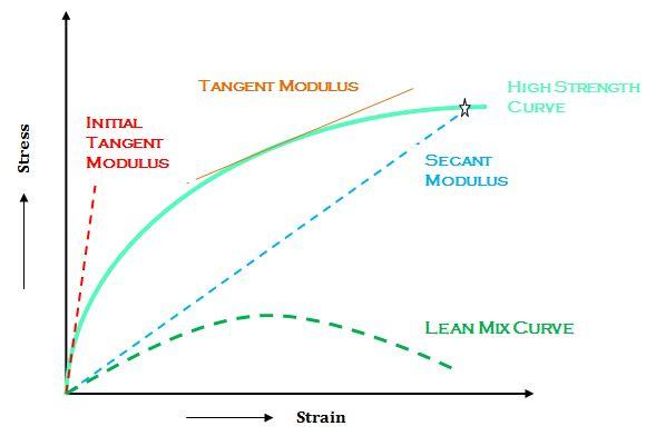 Elastic Properties of Concrete- Types of Elastic Modulus