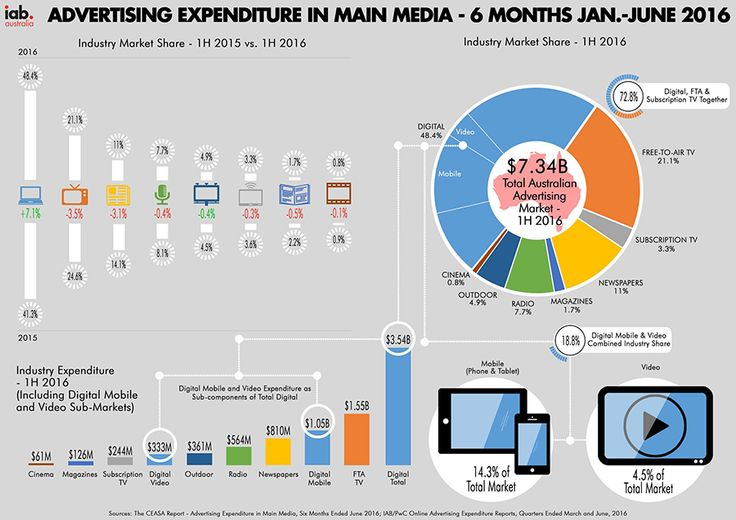 Numbers reveal a strong Australian advertising market worth $7.3B, with digital at 48.4% of the total Australian Advertising Market.