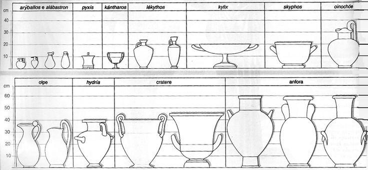 Vasellame greco. La varietà delle forme dei vasi greci dipendeva dalla molteplicità dei loro utilizzi. La mentalità quasi industriale che si associò all'attività di produzione di vasellame contribuì a promuovere la creazione di vasi la cui forma era associata strettamente all'impiego.
