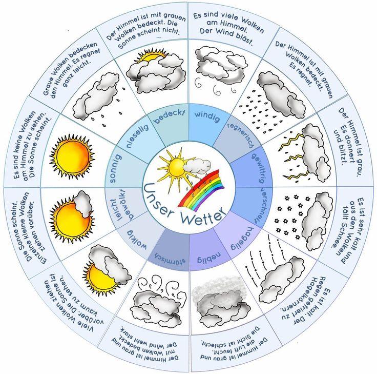 Wetterlegekreis.jpg (1170×1159)