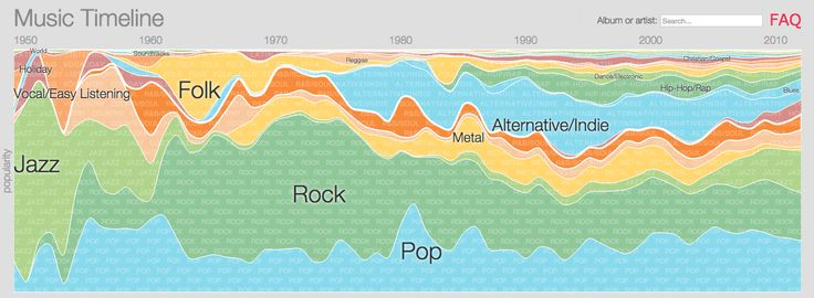 Google's Music Timeline [Infographic], via @HubSpot