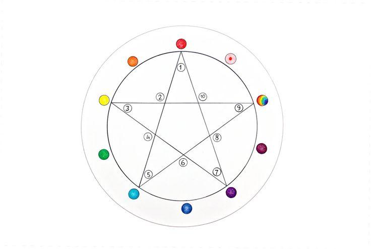 De getallen 1 - 10 en hun kleurkwaliteit.  The numbers 1 - 10 and the colour quantity