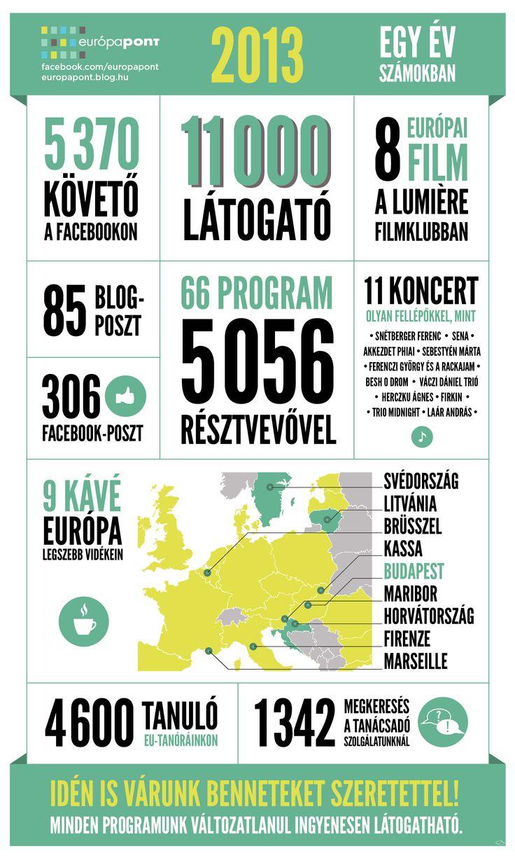 2013 számokban - köszönjük, hogy ilyen sokan vagytok ránk kíváncsiak! :-) http://europapont.blog.hu/2014/01/23/2013_egy_ev_szamokban