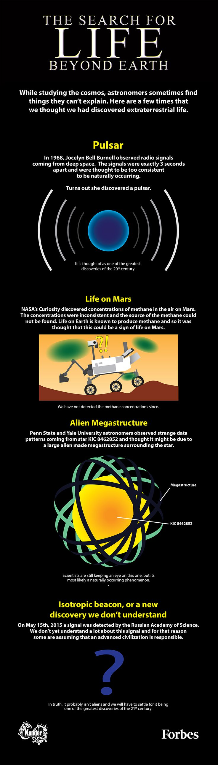 The Search For Life: Have We Found Proof Of Alien Life? [Infographic]