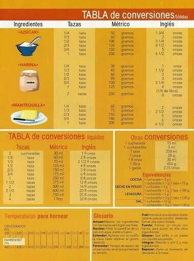 1000 images about tabla de conversiones on pinterest - Table de conversion cuisine ...