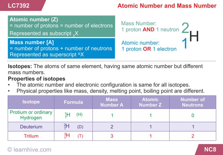 learning card for Electronic Configuration in an Atom Chem - new periodic table with atomic mass and isotopes