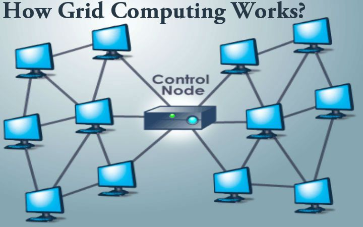 Grid Computing Projects for Research Scholars. What is Grid Computing? Grid computing connects multiple heterogeneous computing resources for single virtual computer uses. Grid computing projects plays an important role for distributed computing research scholar. Grid computing is a distributed architecture, in which unused processing cycle of all computers connected to