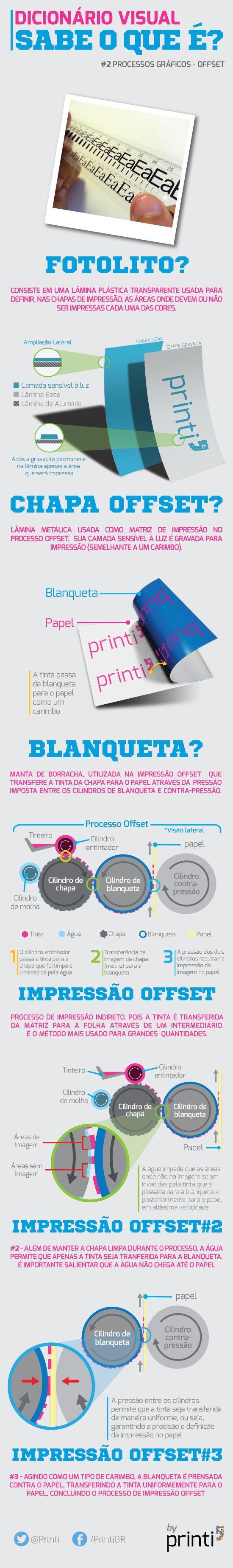 Infográfico Dicionário Visual Processo Gráfico
