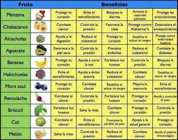 Beneficios de algunos alimentos que deberíamos de consumir más seguido.