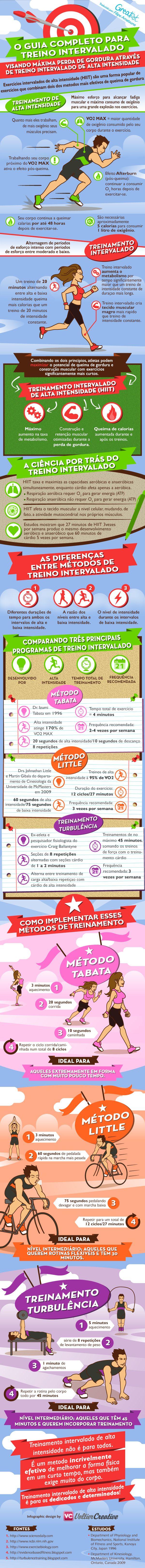 infográfico_hiit