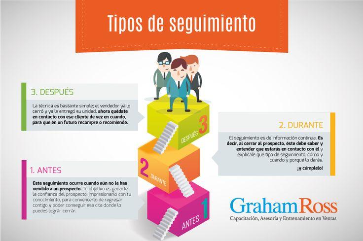 Los 3 tipos de Seguimiento. 1. Antes 2. Durante 3. Después  www.grahamross.com.mx