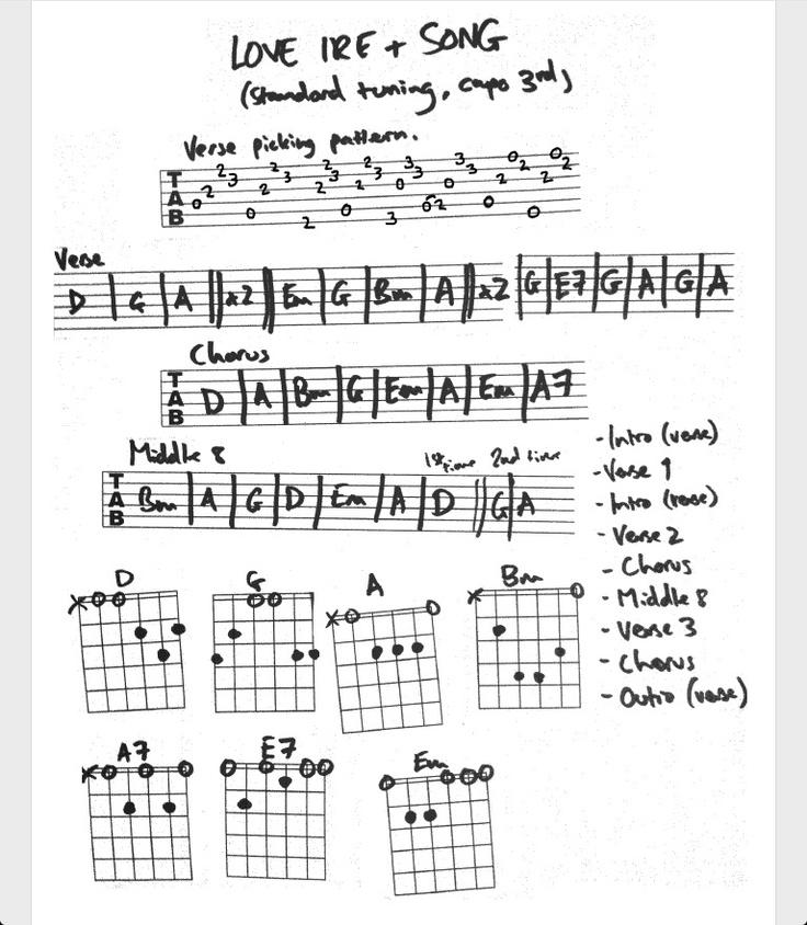 23 Best Mandolin And Guitar Tips Images On Pinterest Ukulele Songs