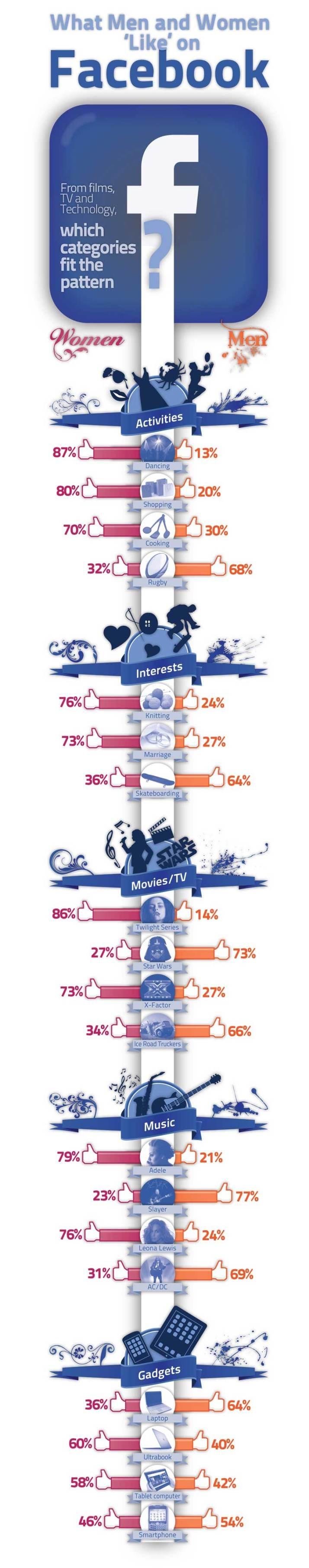 What men and women like on Facebook #infografia #infographic #socialmedia