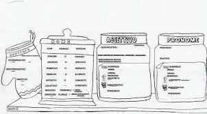 tabelle di nomi a scuola - Cerca con Google