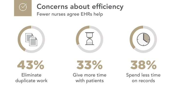 6 findings from #Nurses4HIT on EHRs, patient safety & efficiency: http://ow.ly/NeX7Z